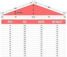 Roof pitch calculator in 2020 | Roof truss design, Pitched ...