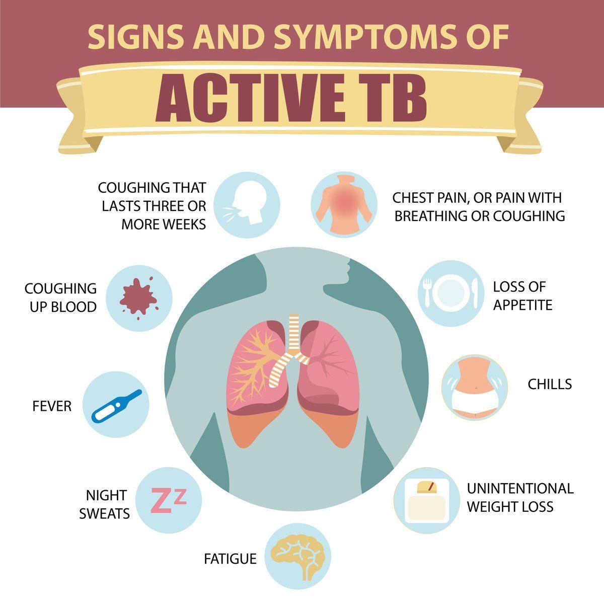 Symptoms of Tuberculosis I Tuberculosis