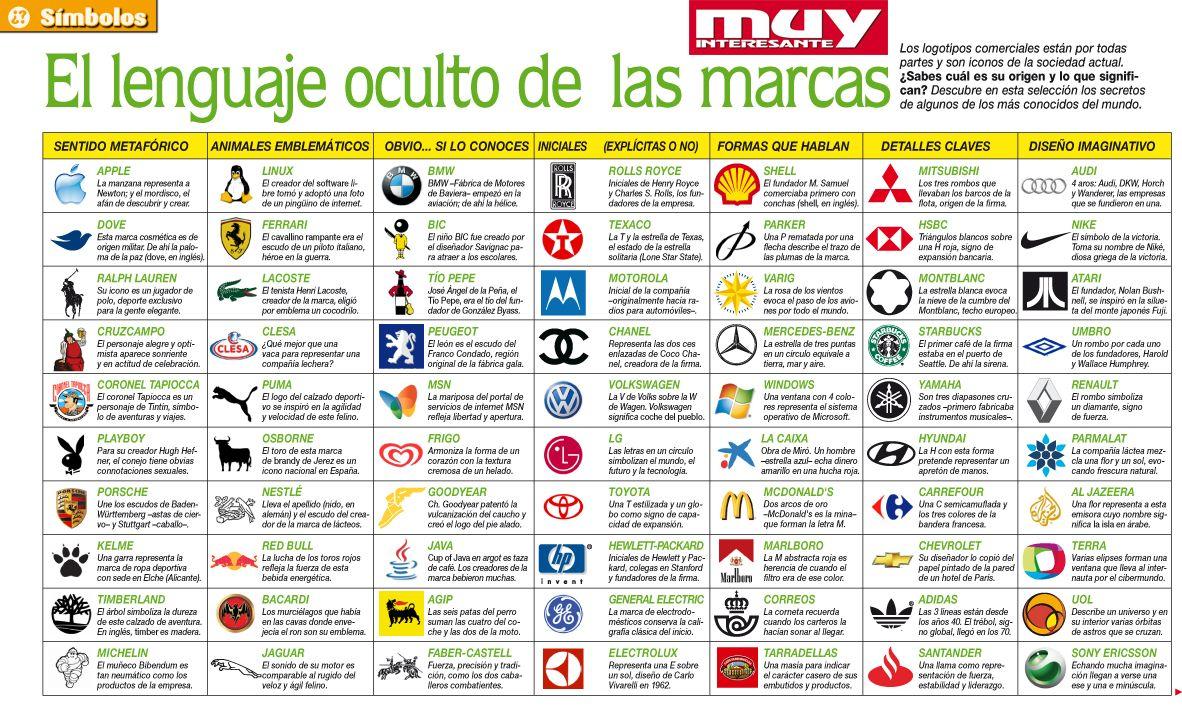 090e96e703 Significado de logotipos de marcas internacionales | logos ...
