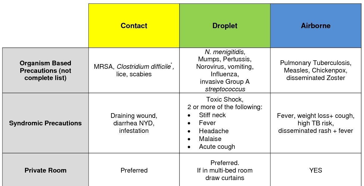 Isolation Precautions Cheat Sheet Nursing students, Medical - isolation precautions