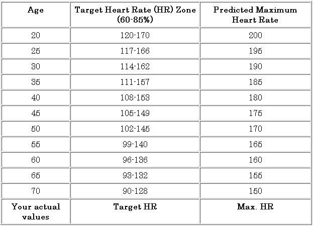 Heart rate help you to know the average for your age and range to - Heart Rate Chart Template