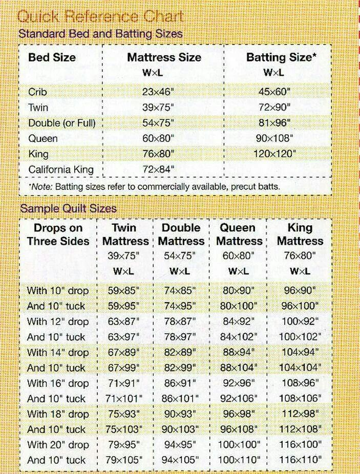 Bed sizing chart for your quilts. Great quilting resource ...