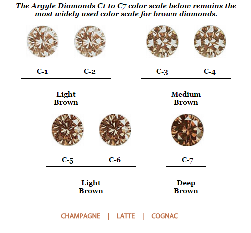 Champagne brown diamond color scale via argyle natural colored
