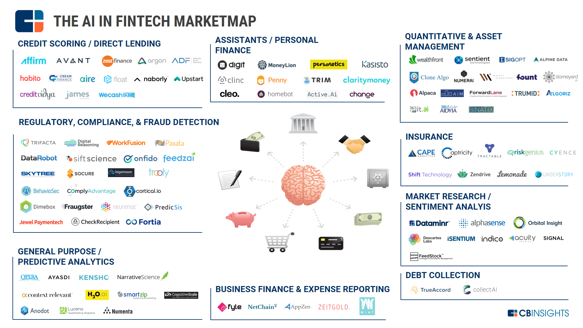 The AI In Fintech Market Map Fintech, Fintech startups