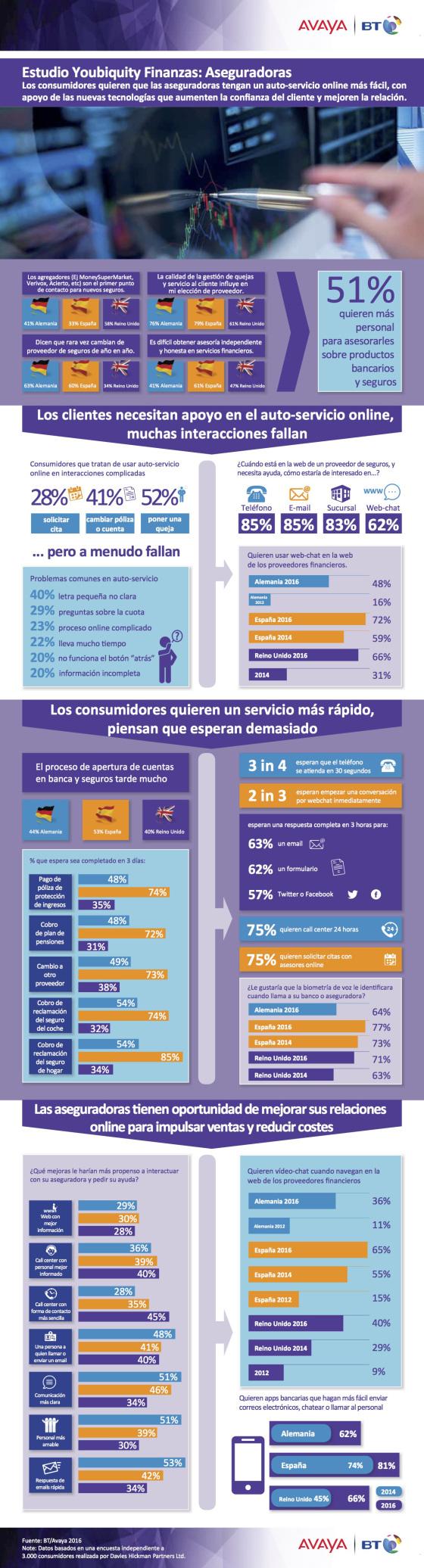Tendencias de consumo en el sector de los seguros