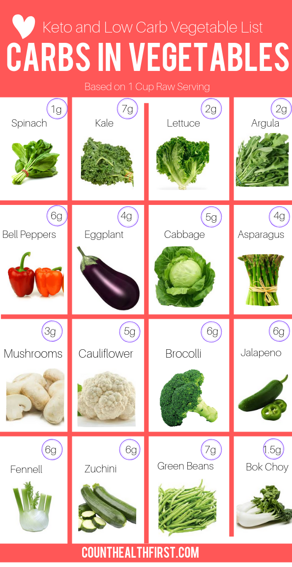 Keto Vegetables - Count Health First