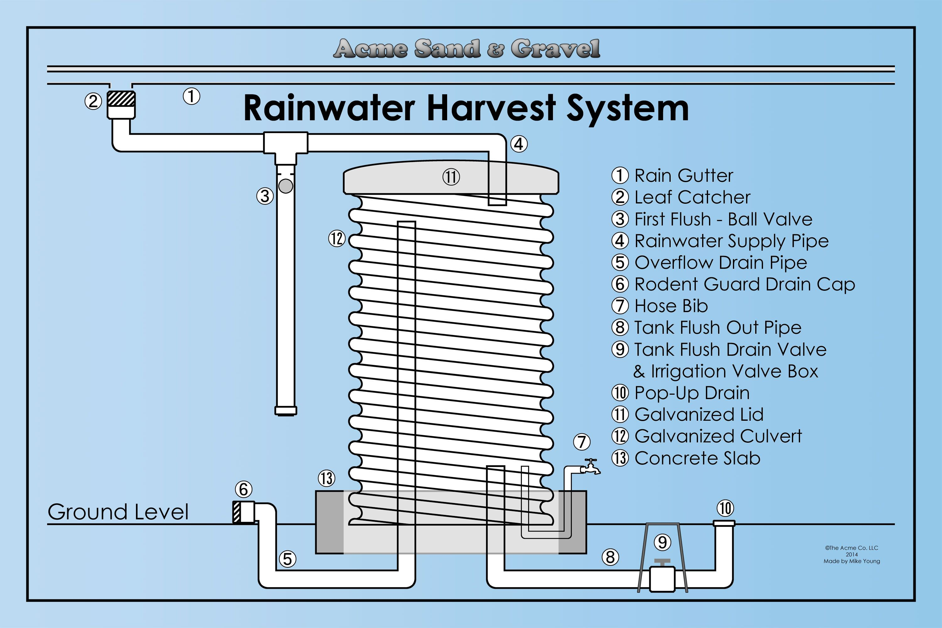 rainwater harvesting system diagram sustainable living