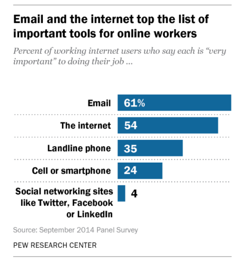 #Technology and impact on workers - surprise, Twitter and Facebook are not number 1!