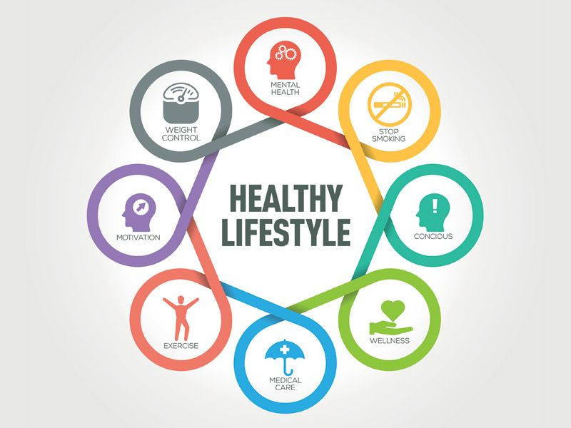 Do You Recommend Lifestyle Changes to Your Patients ...
