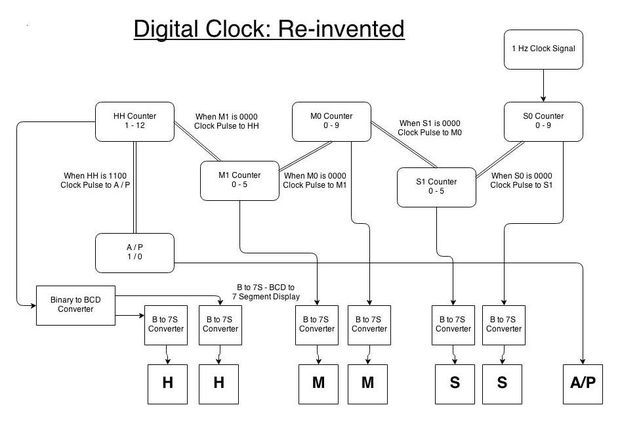 Learning Sequential Logic Design For A Digital Clock  With