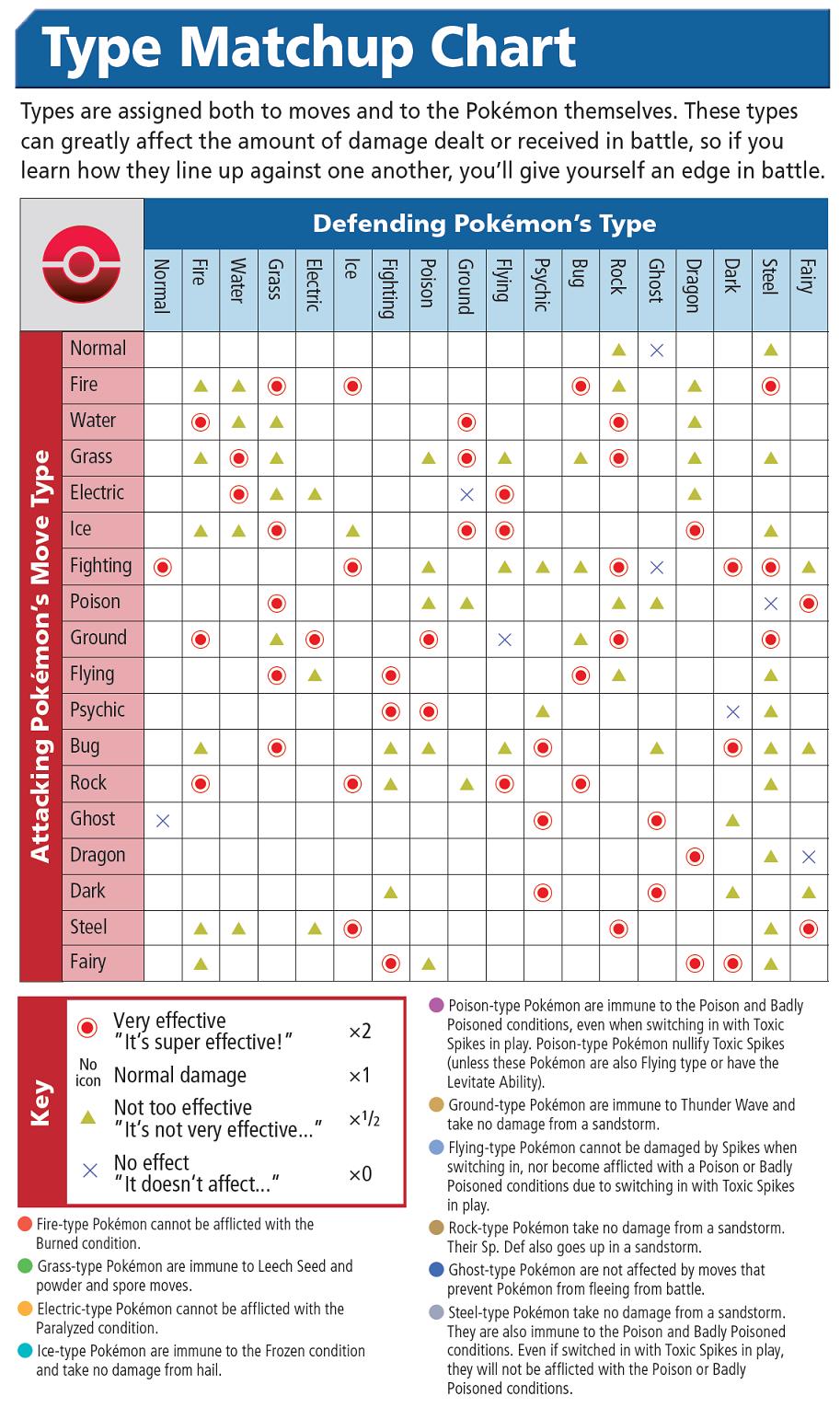 Pokemon Go Pokemon Type Chart Pokemon Type Chart Type Chart