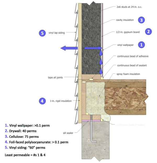 Vinyl Siding Installation Guide For Moisture Control Vinyl Siding Installation Siding Detail Installing Siding