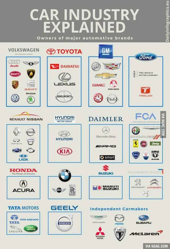 Owners Of Major Car Manufacturers Car Brands Logos Car Facts