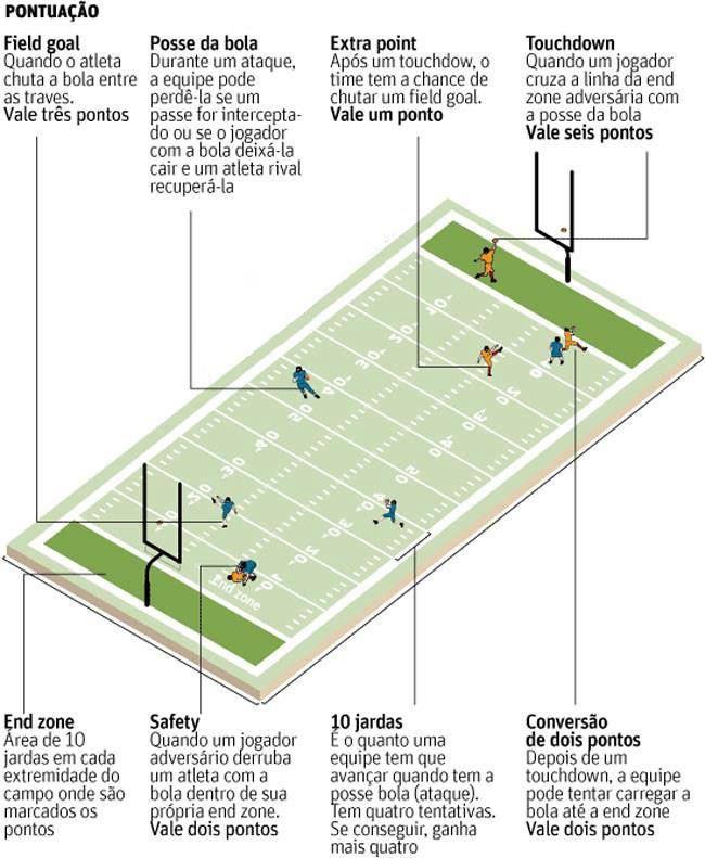 19eccb833d Futebol americano no Corinthians