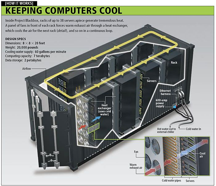 Keeping Computers Cool Data Center Shipping Container Buildings Container House