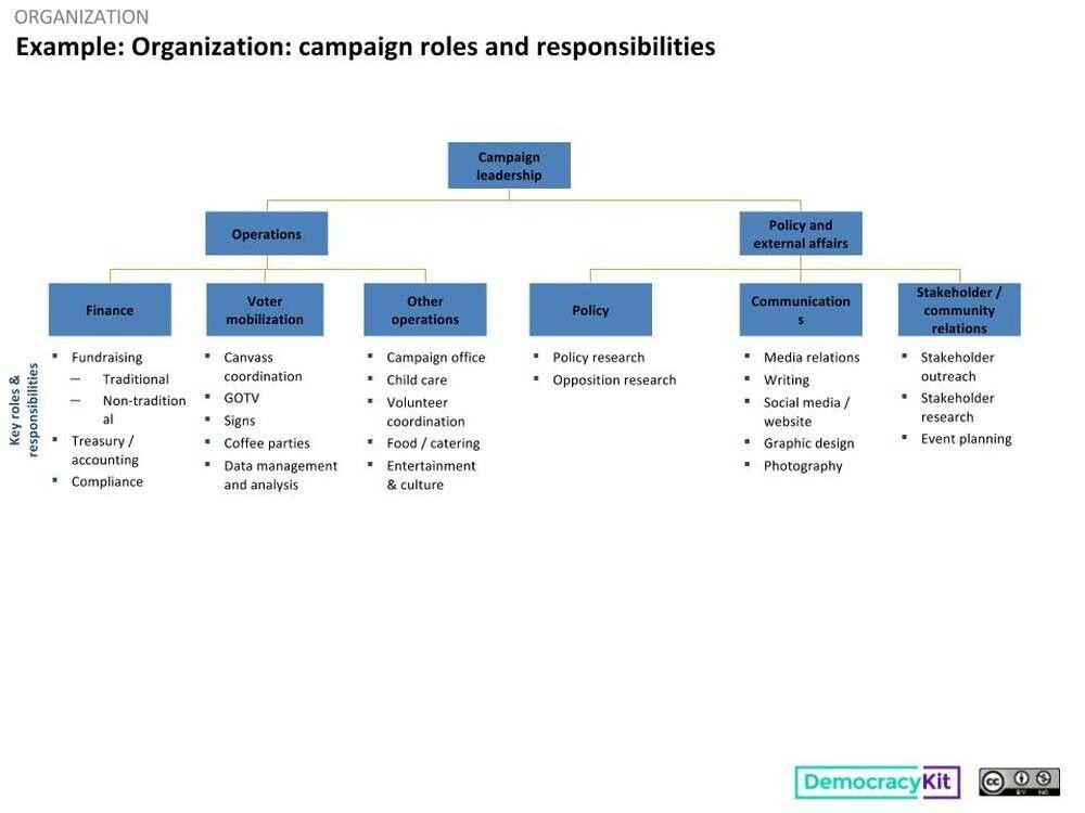 Pin By Laura Palfreyman On Politics Good Essay Powerpoint Free Organization Chart