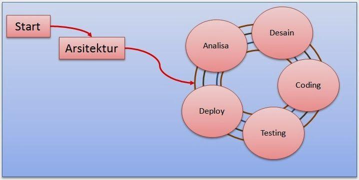 Just Sharing Rekayasa Perangkat Lunak Melalui Mendekatan Agile Perangkat Lunak