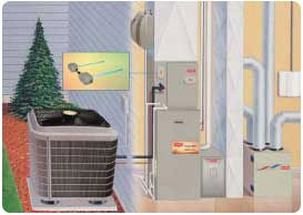 http://hutchisonmechanical.com/ your home heating and cooling is now our headache. The best Home cooling and Heating services provider