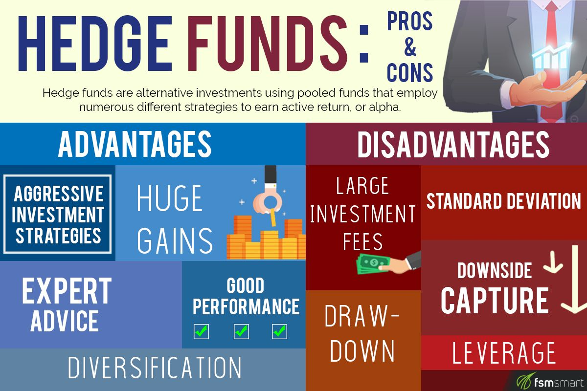 Hedge Funds Its Pros And Cons And Strategies