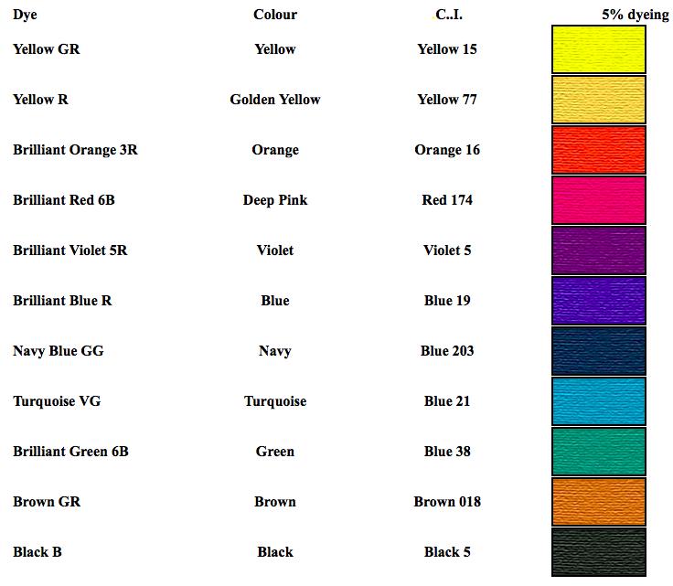 Cara Menggunakan Pewarna Batik Remazol Pewarna Batik Warna