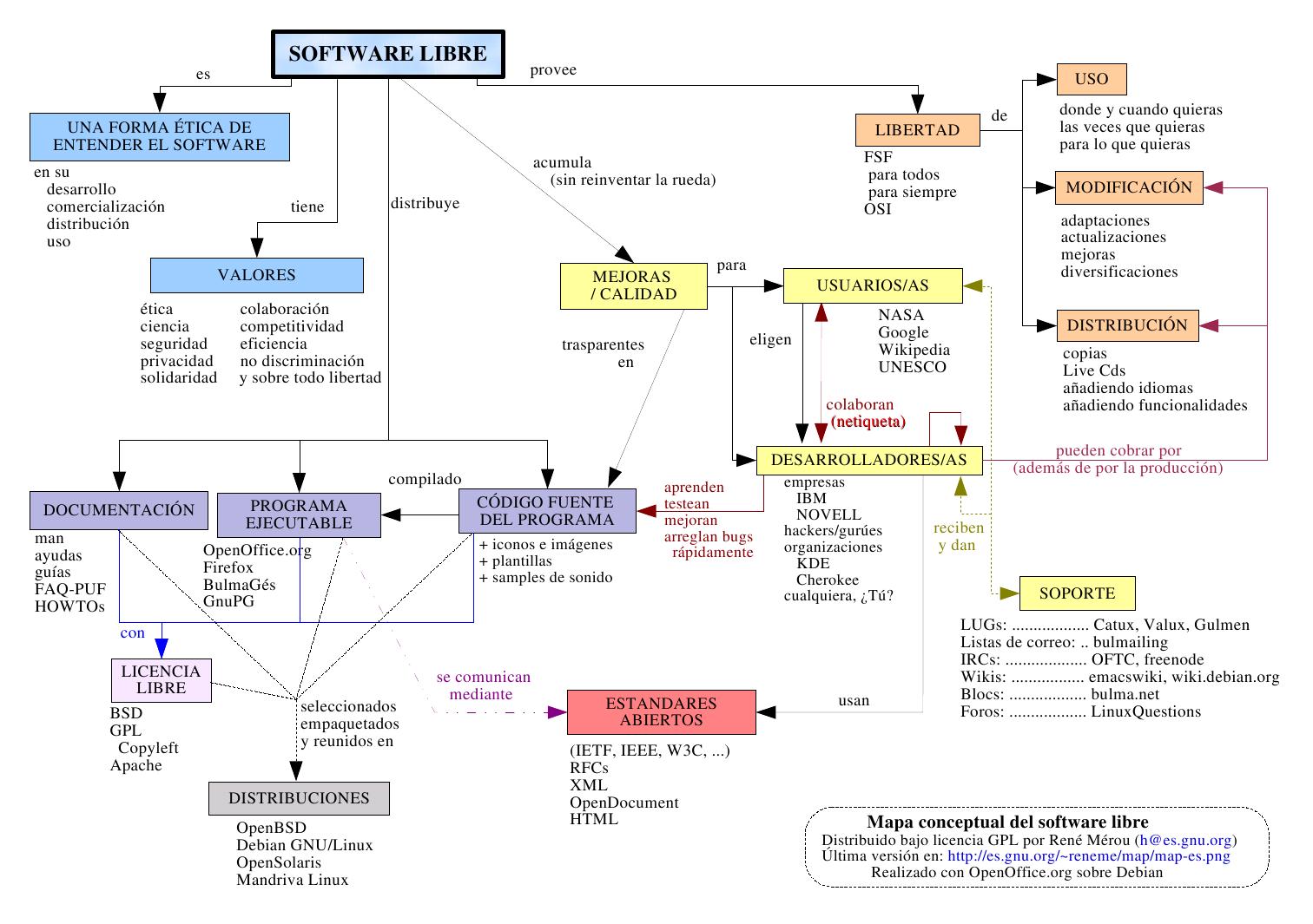 Mapa conceptual: Software Libre | Cabello medio | Pinterest ...