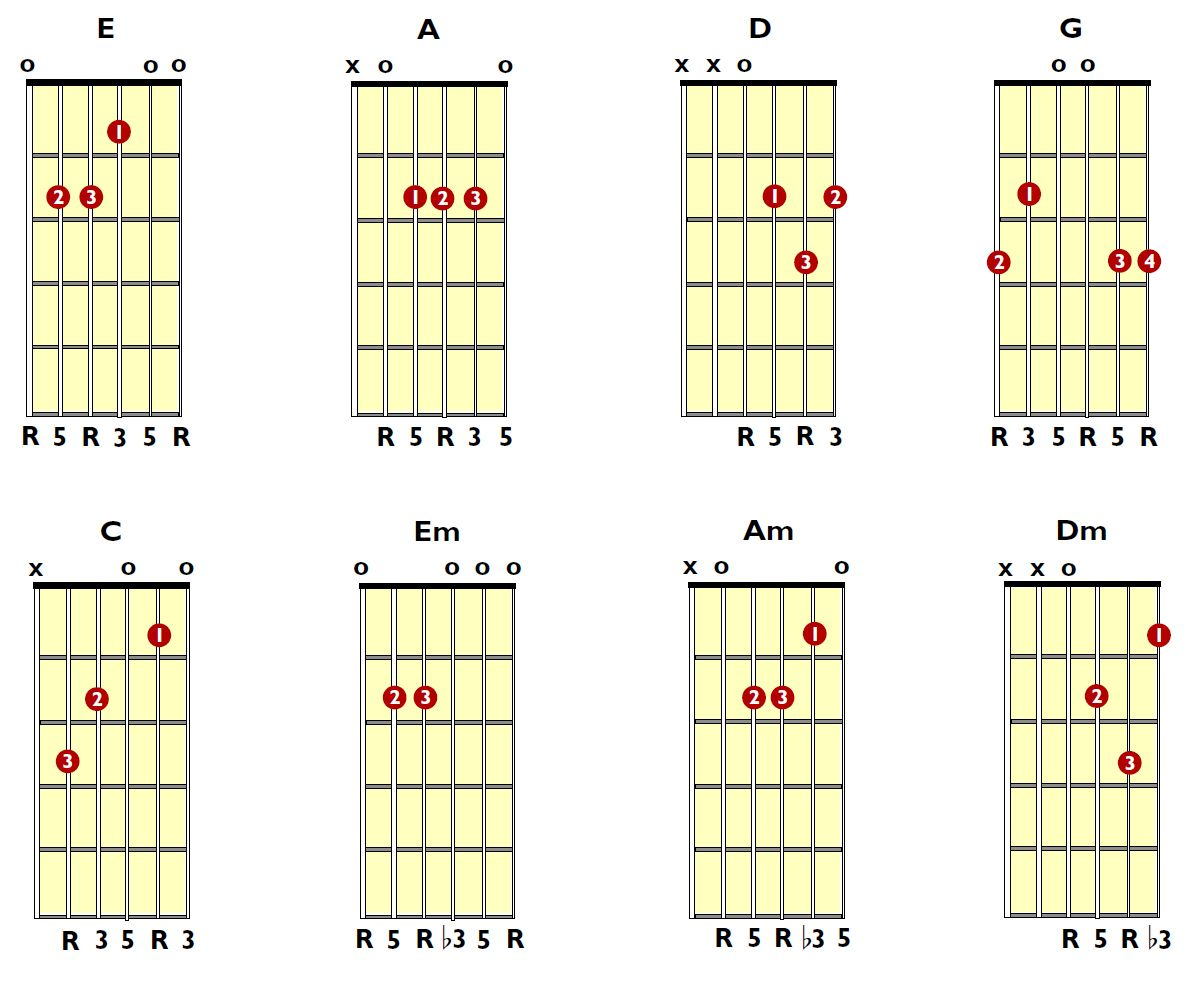 Guitar Notes Open Position Guitar Chords For Beginners Open