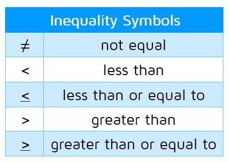 Related Image Inequality Symbols Pinterest Number