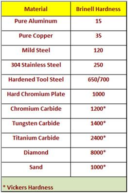 Alloy steel hardness chart table showing hardness comparisons