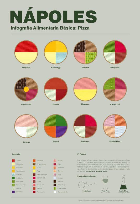 Infografía de platos típicos | No me toques las Helvéticas | Blog ...
