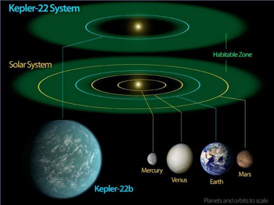 Five Ways To Get Carbon Based Life Outside The Goldilocks Zone Kepler 22b Planets Solar System