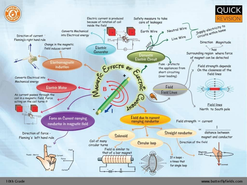 Magnetic Effects Of Electric Current Concept Map