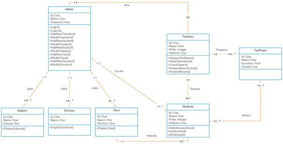 Get Class Diagram Uml Definition Pictures