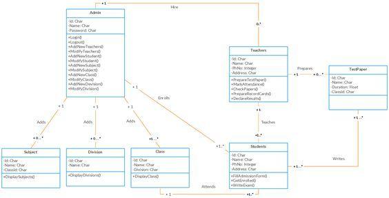UML Class diagram Example - School Management System Class Diagram - microsoft word diagram templates