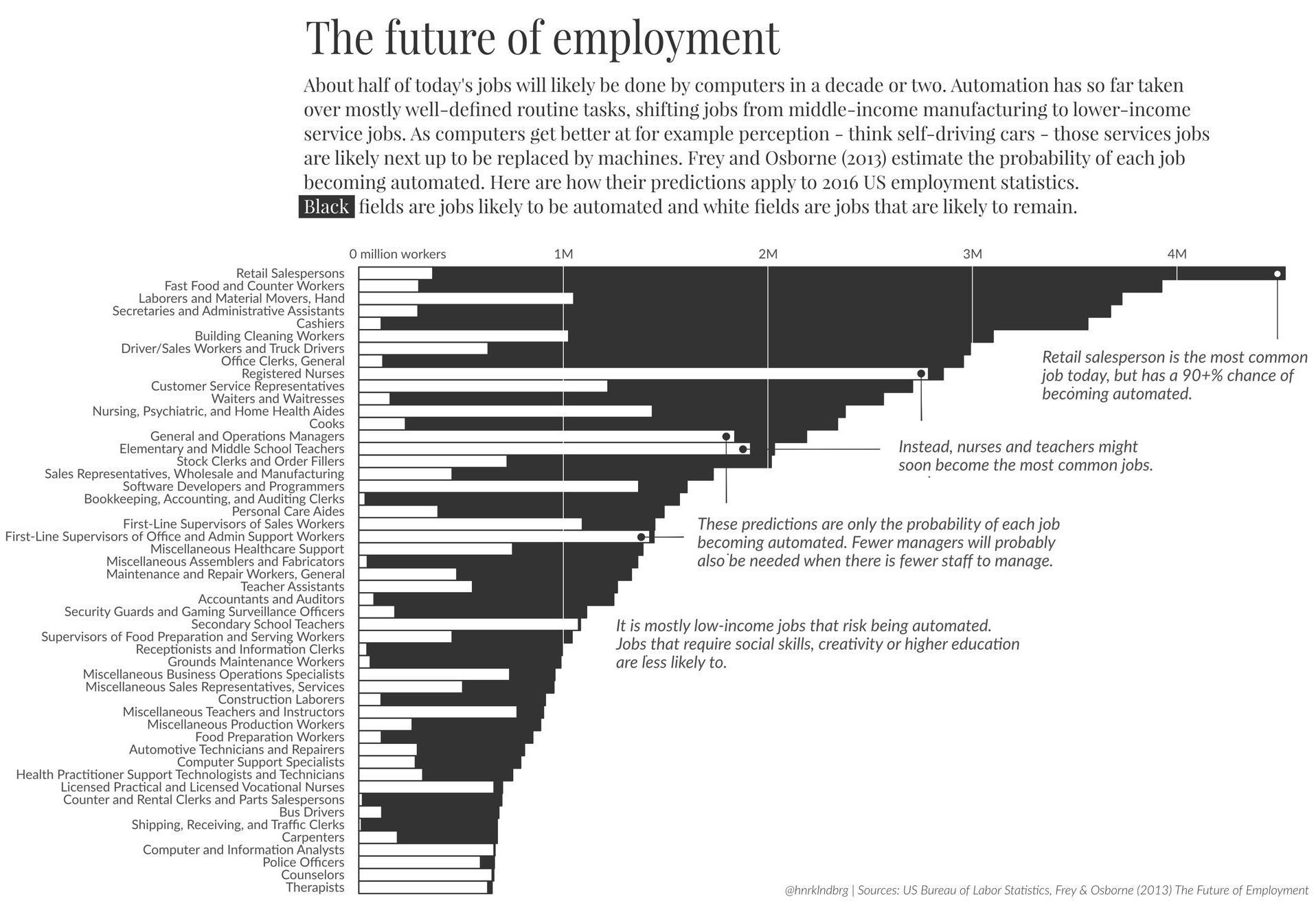 The Future Of Employment Robots Are Eating The World Automation Service Jobs Career Planning