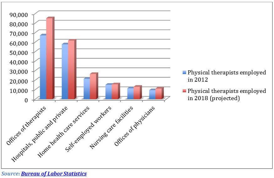 projected growth in the field of #PhysicalTherapy by the US bureau ...