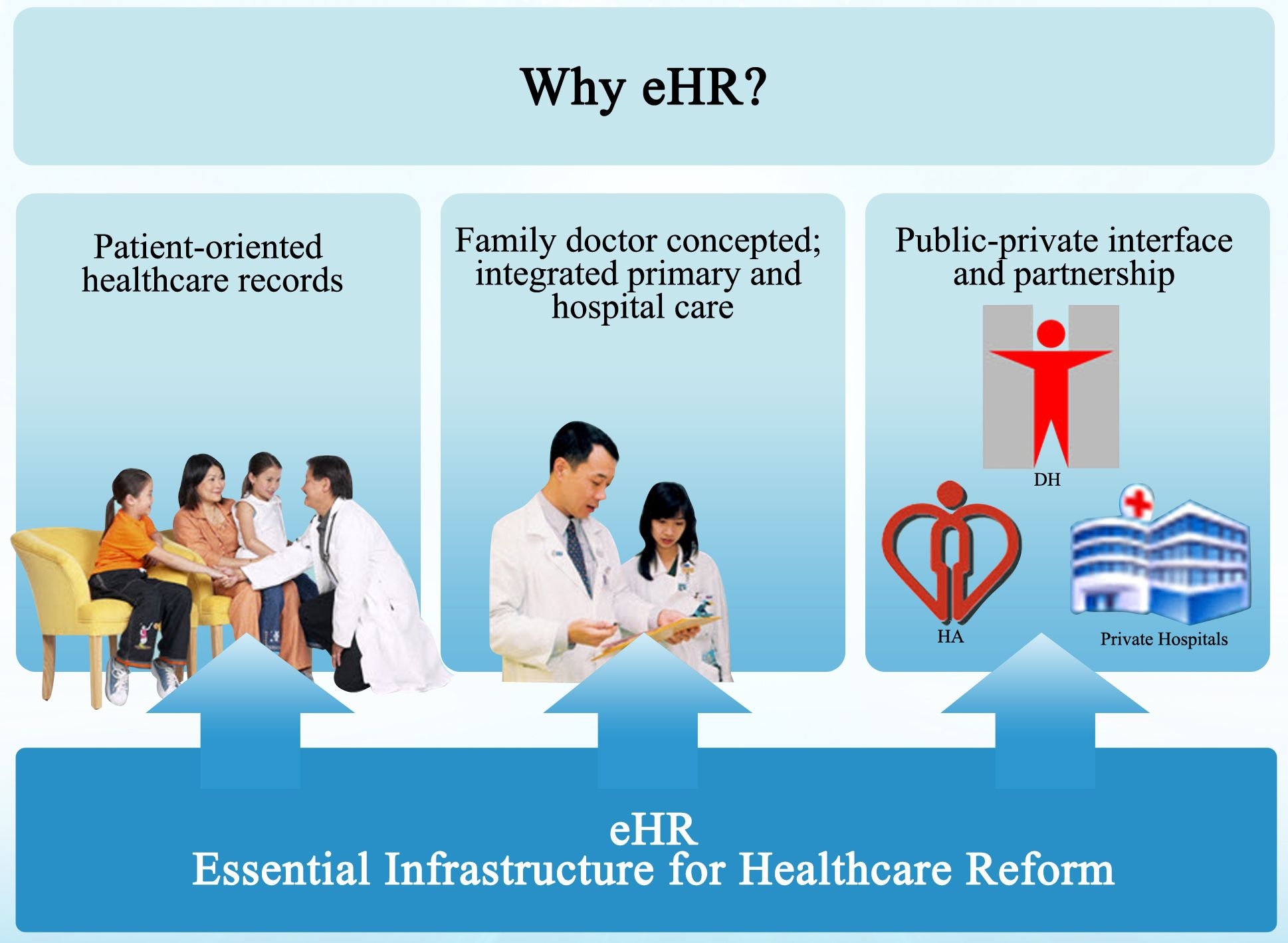 Understanding The Background Of Electronic Health Record