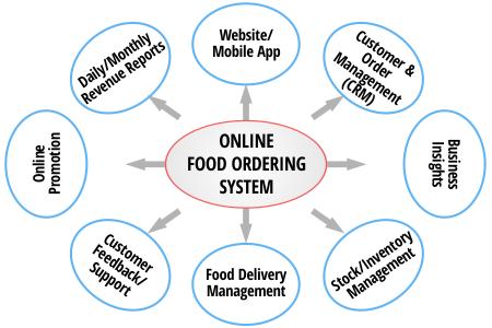 Onlinefoodorderingsystem | Online Food Ordering System in
