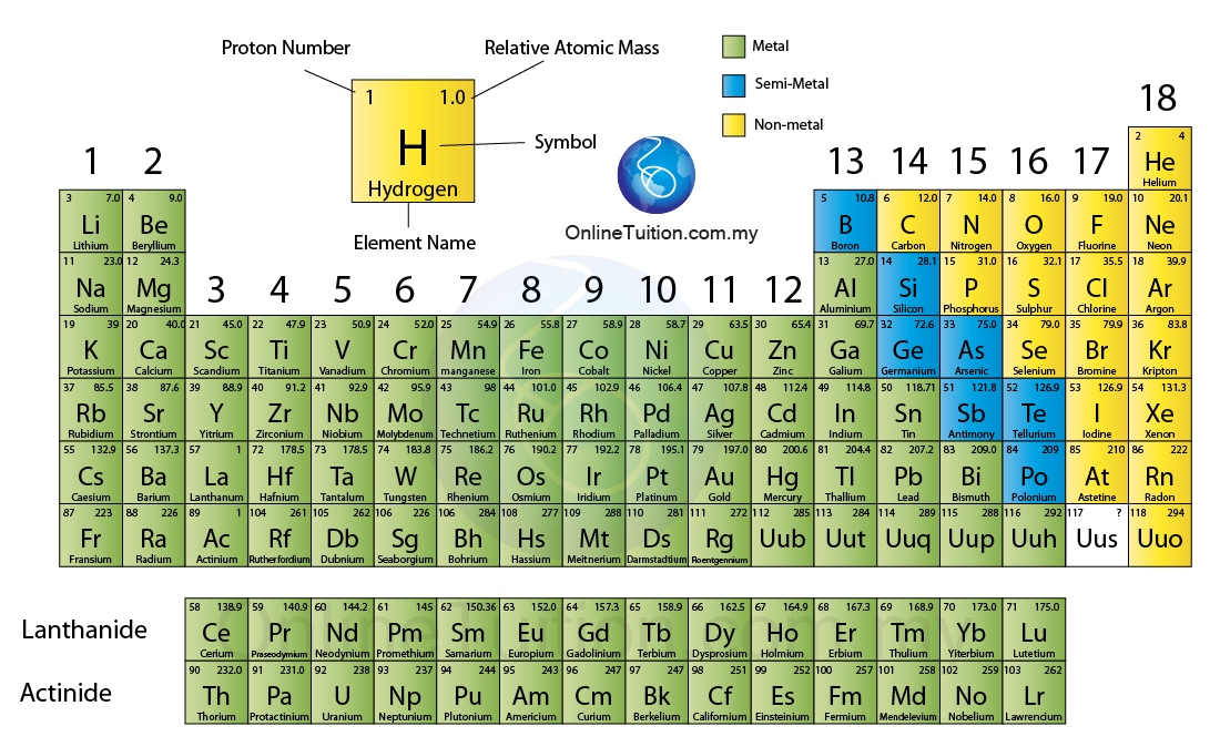 about the group the second column of elements from the left of the periodic table is - Periodic Table Arranged In Groups