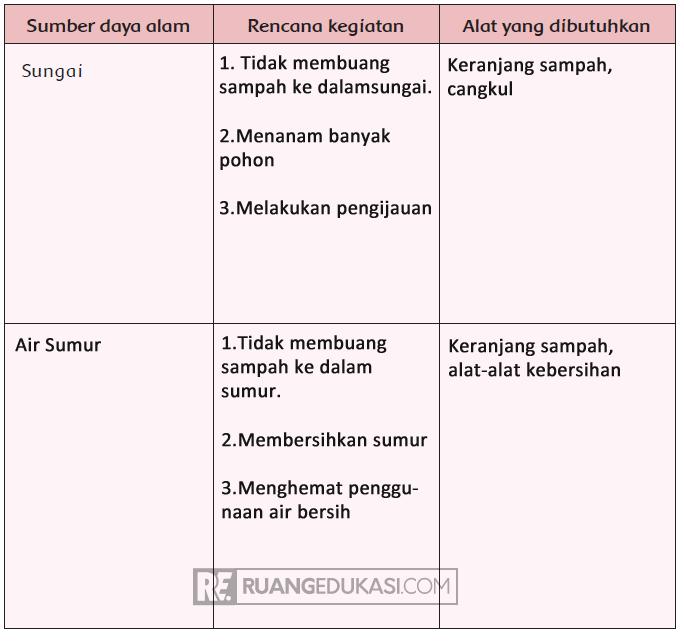 Kunci Jawaban Buku Tematik Kelas 4 Tema 4 Berbagai Pekerjaan Kurikulum 2013 Kunci Kurikulum Buku