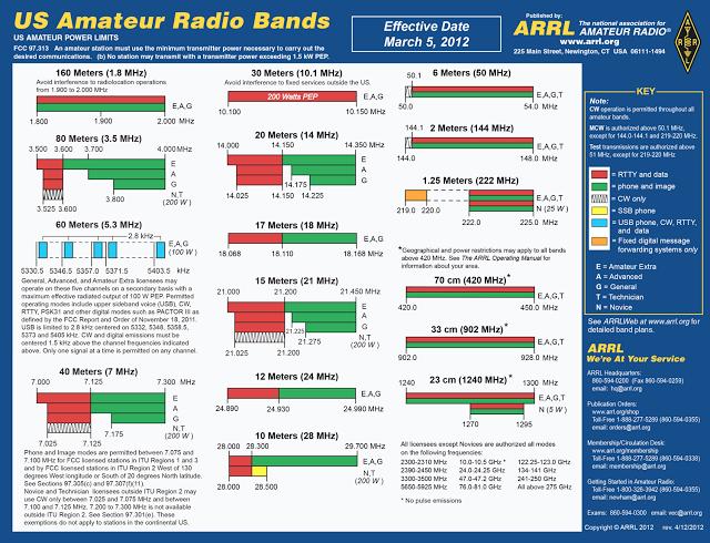 Arrl Ham Radio Bands Chart