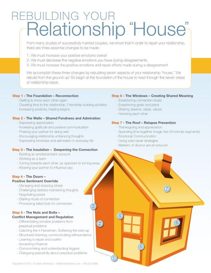 The Relationship Repair Process Relationship repair