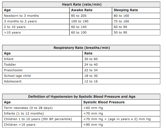 Paediatric Heart Rate Respiratory Rate And Blood Pressure