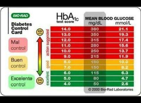 Hemoglobina Glicosilada Hba1c Farmacologia Enfermeria Auxiliar De Enfermeria Cuidados De Enfermería