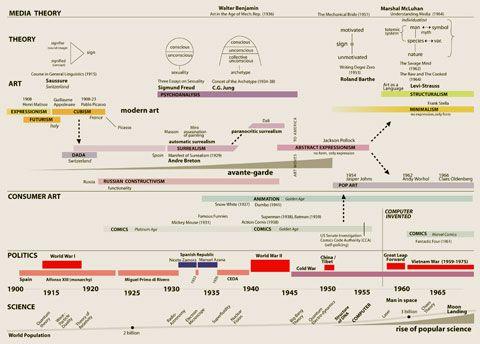 Timelineg 480344 art history timeline pinterest art timelineg 480344 altavistaventures Images