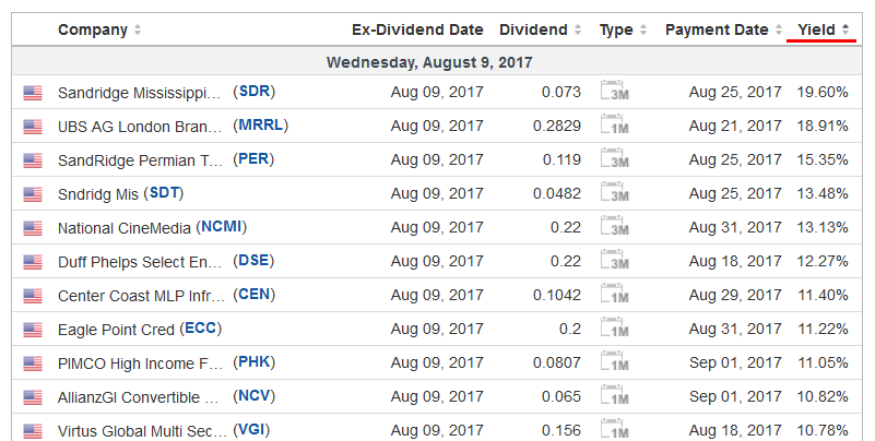 How To Profit From Dividends On Etoro Daily Using Dividend Calendar And Leverage
