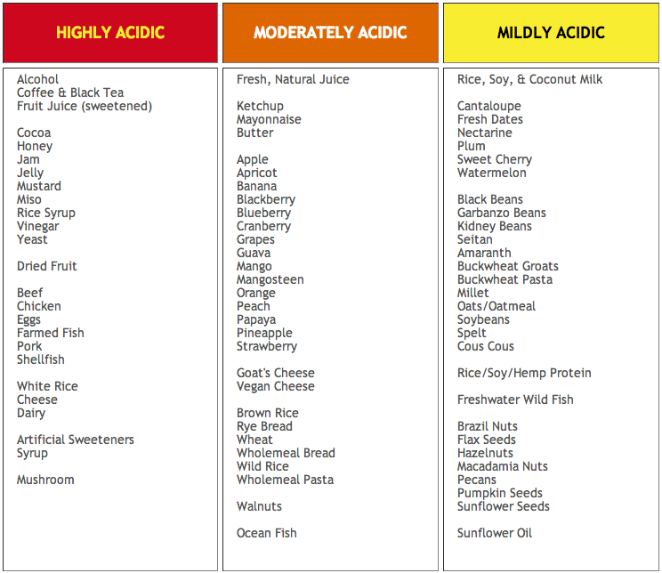 A List Of Acidic Foods And Drinks