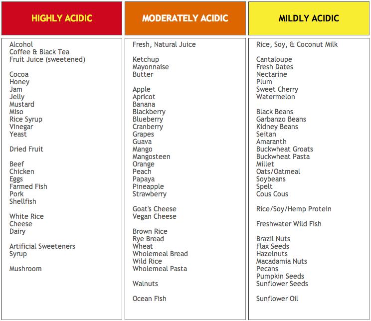 Less Acidic Foods List