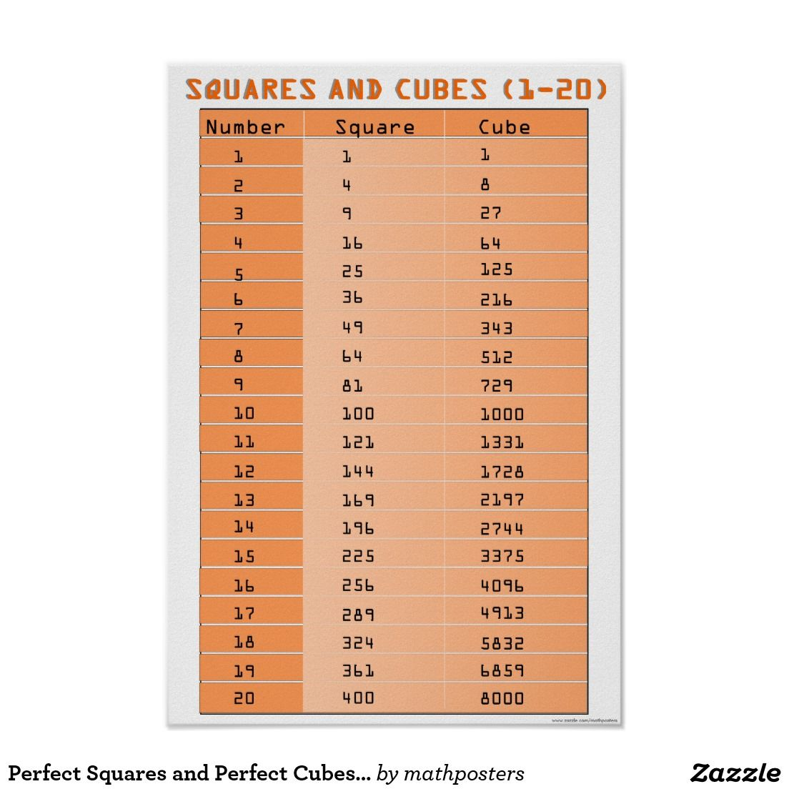 Perfect Squares And Perfect Cubes 1 20 Poster
