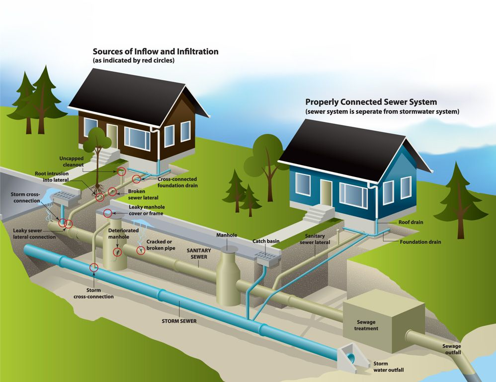 Image result for home sewage system places to visit for Residential sewer systems