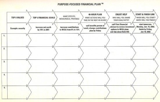 david bach-financial plan template Organization Pinterest